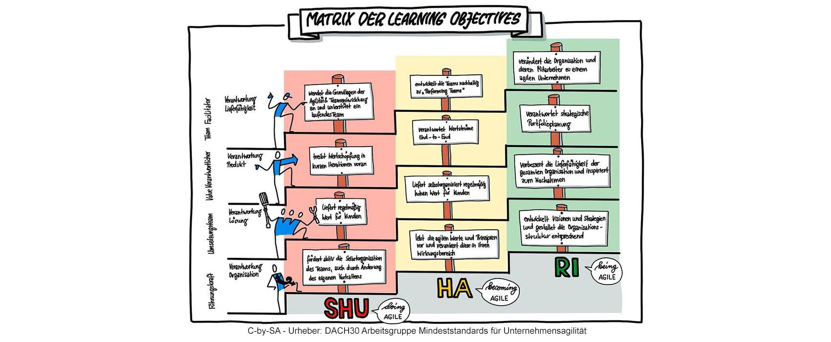 Matrix der Learning Obejctives